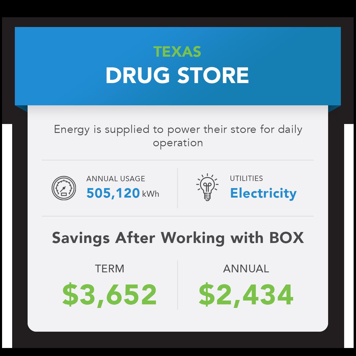 BOX Savings Example-Texas Drug Store